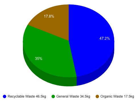 breakdown of domestic waste by type