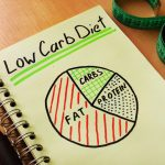 Going Low Carb With the Keto Diet