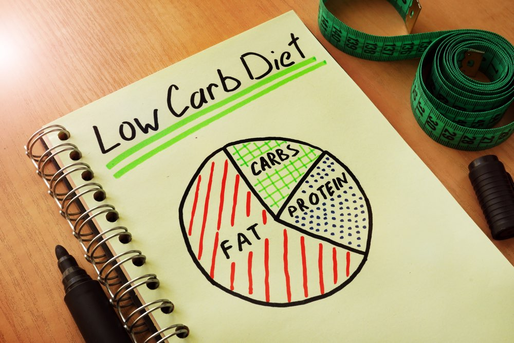 Notepad with handwriting title low carb diet - the keto diet is low carb