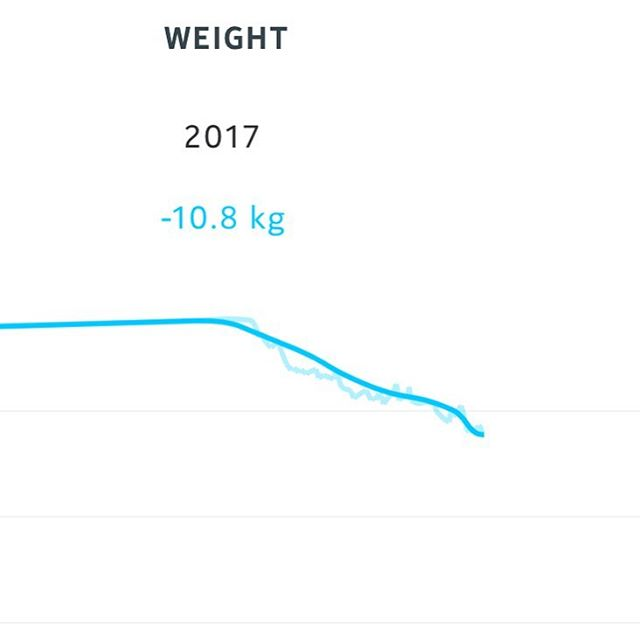 My weight loss graph so far