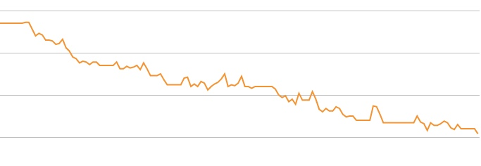 weight loss graph november 2017